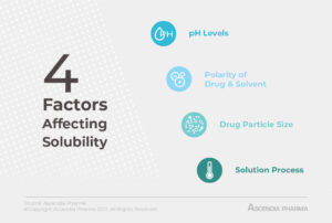 4 Factors Affecting Solubility: An Infographic