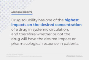 Drug solubility has one of the highest impacts on the desired concentration of a drug in systemic circulation, and therefore whether or not the drug will have the desired impact or pharmacological response in patients.