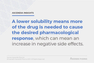 Ascendia: solubility enhancement - lower solubility means more of the drug is needed to cause the desired pharmacological response